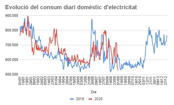 'evolució diària del consum domèstic d'electricitat